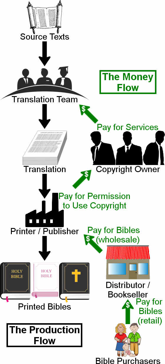Diagram showing the production flow and the money flow involved in the creation of a new Bible version